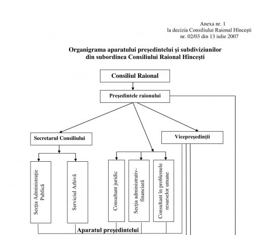 Organigrama CRH